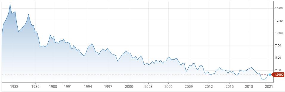 10-Year Treasury Bond Yield